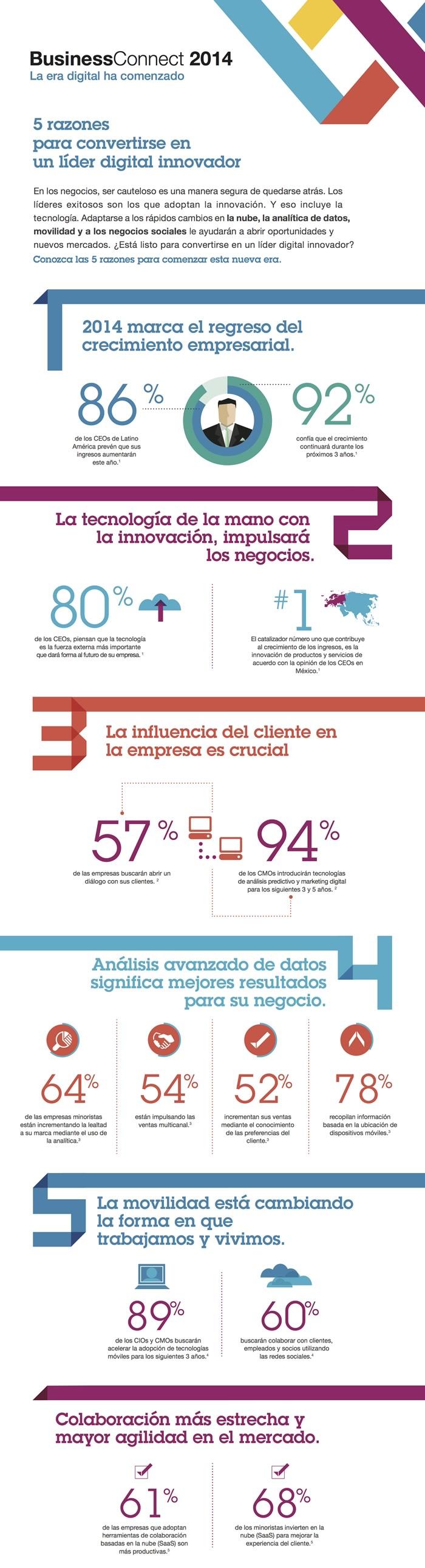 negocios-crecimiento-evolucion-ibm