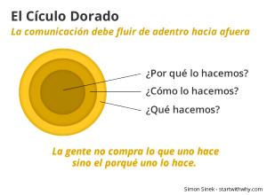 circulo-dorado-simon-sinek